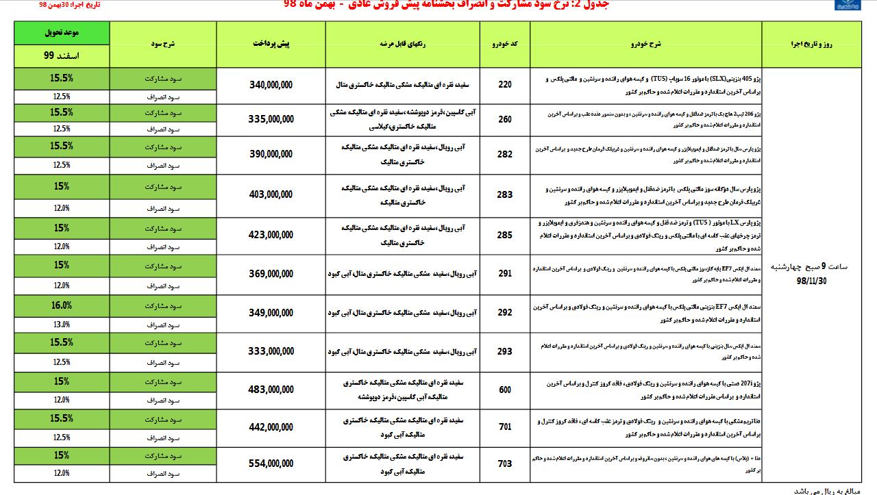 پیش فروش ۱۱ محصول ایران خودرو ۳۰ بهمن ۹۸ +جدول و جزئیات