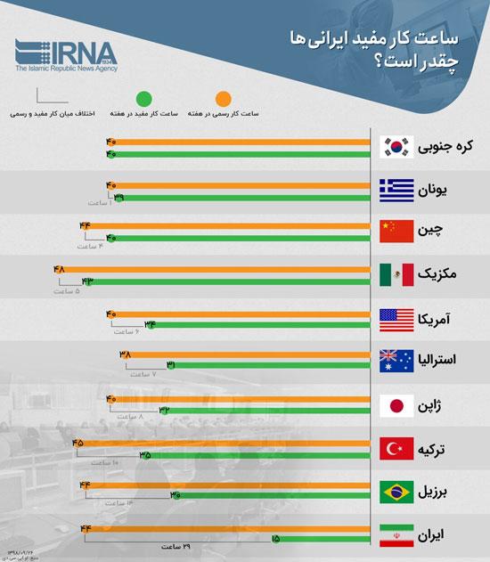 ساعت کار مفید ایرانیان  اعلام شد