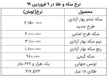 قیمت طلا، قیمت سکه، قیمت دلار و ارز امروز ۹ فروردین ۹۹