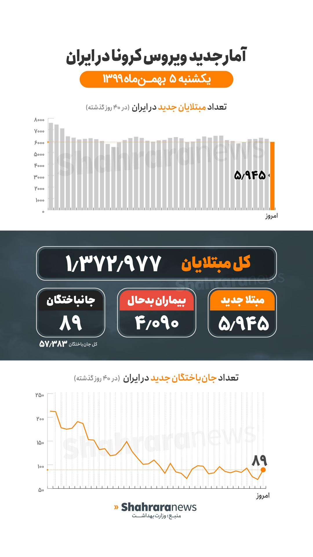 آمار کرونا در ایران ۵ بهمن | فوت ۸۹ بیمار کرونایی و شناسایی ۵۹۴۵ بیمار جدید