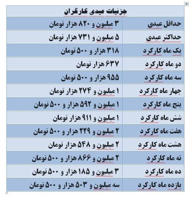 عیدی امسال کارگران چقدر است؟ + جدول