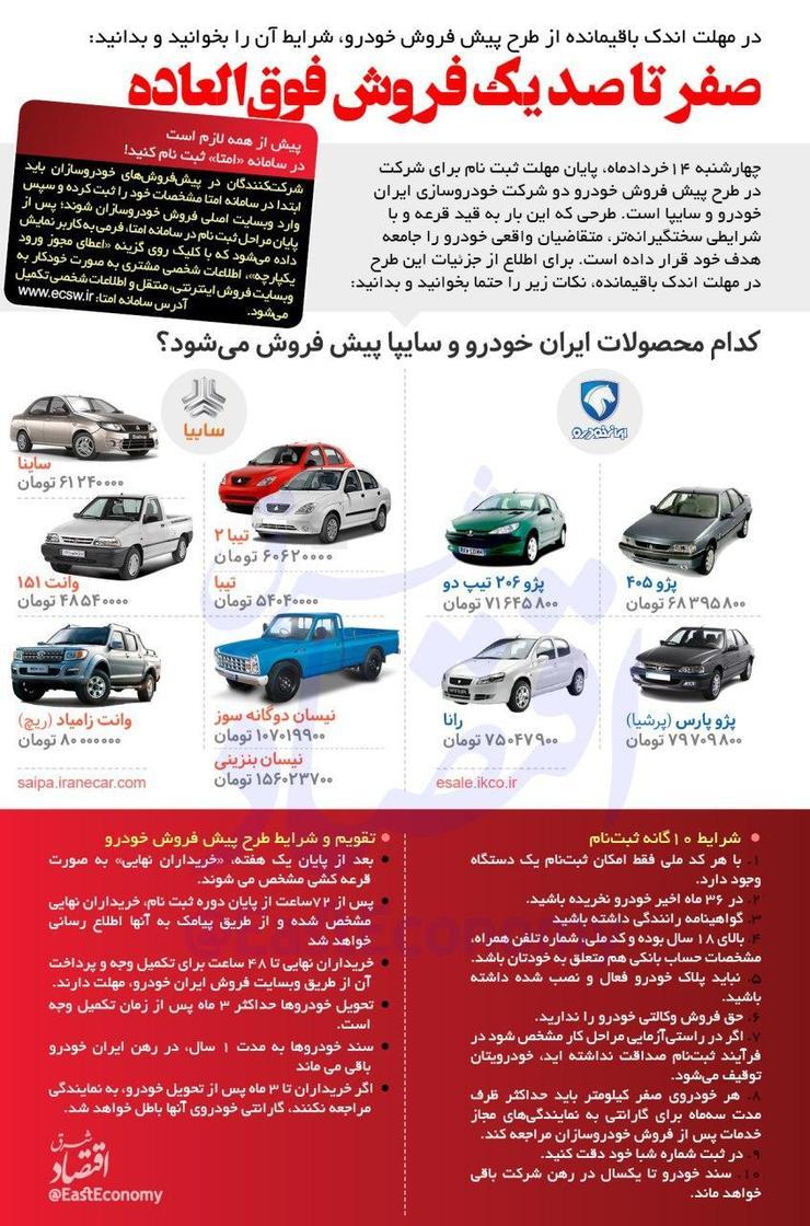 ثبت نام در قرعه کشی ایران خودرو و سایپا+راهنمای تصویری   شهرآرانیوز