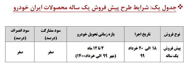 ۱۲ مدل از ایران خودرو و ۳ محصول جدید سایپا در طرح پیشفروشهای یکساله