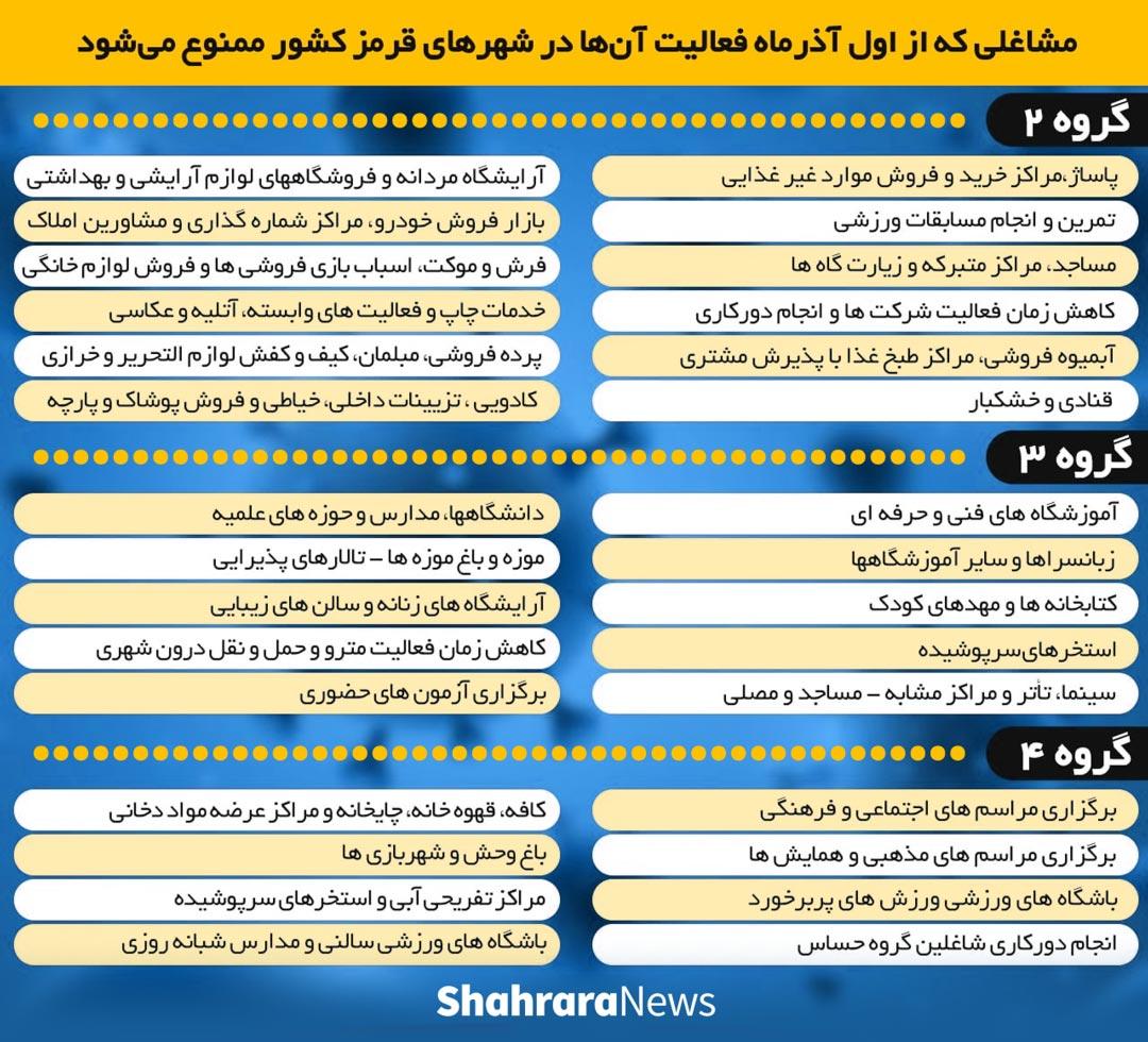 جزئیات کامل محدودیتهای کرونایی از اول آذرماه + جدول مشاغل و شهرها