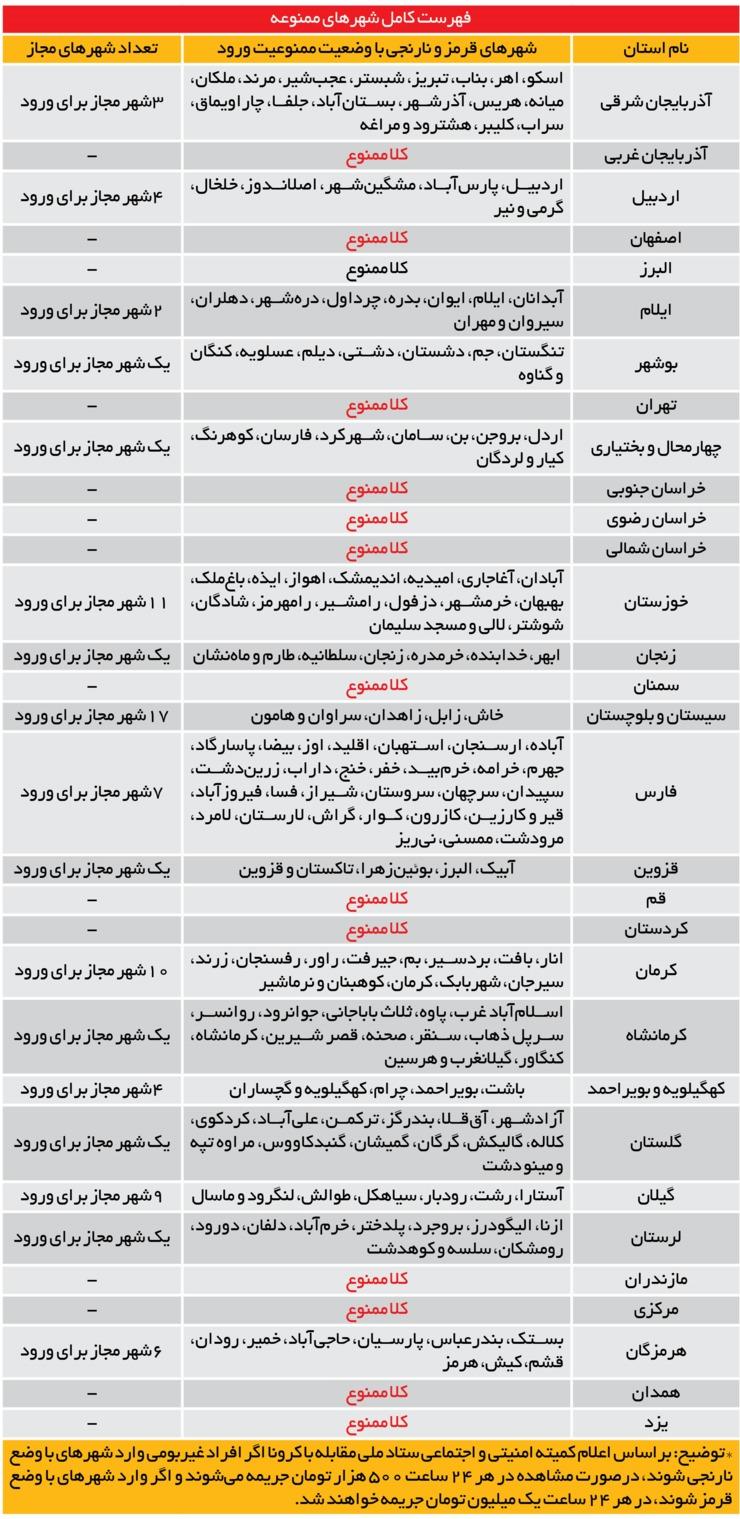 لیست شهرهای تردد ممنوع از ۱ آذر + جدول نام و مشخصات