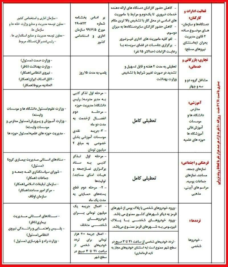 فهرست کامل محدودیت ها در شهرهای قرمز و نارنجی + جدول
