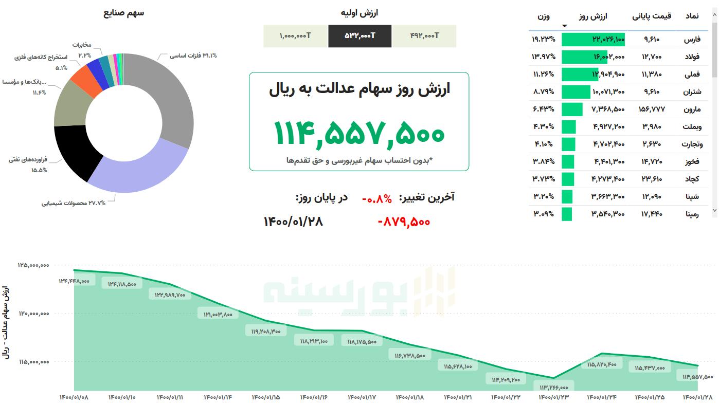 ارزش سهام عدالت امروز ۲۸ فروردین ماه ۱۴۰۰ | کاهش سهام عدالت در اولین روز هفته