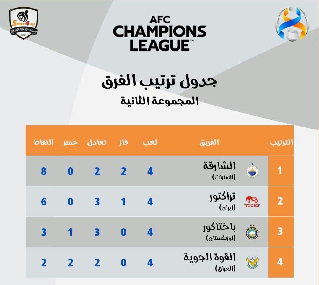 نتایج نمایندگان ایران در شب چهارم لیگ قهرمانان آسیا+ جدول گروه فولاد و تراکتور