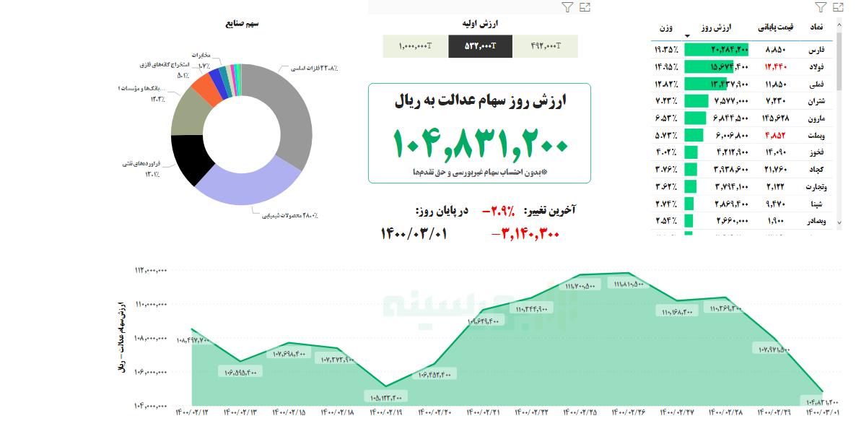 ارزش سهام عدالت امروز یکم خرداد ماه ۱۴۰۰   ارزش سهام باز هم آب رفت
