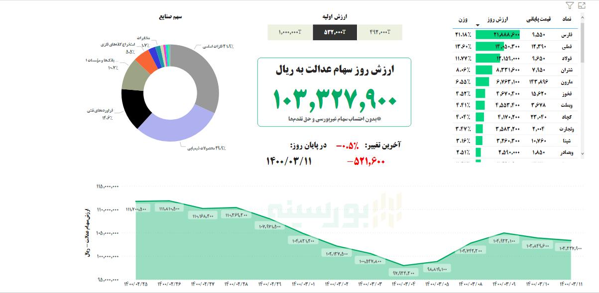 ارزش سهام عدالت امروز ۱۱ خرداد ۱۴۰۰ | سهام عدالت چقدر میارزد؟