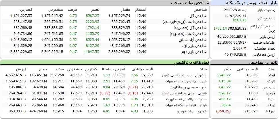 شاخص کل بورس امروز ۱۷ خرداد ماه ۱۴۰۰   بورس مثبت شد