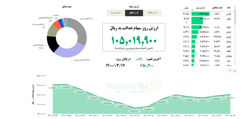 ارزش سهام عدالت امروز ۱۷ خرداد ۱۴۰۰   رشد ارزش سهام عدالت