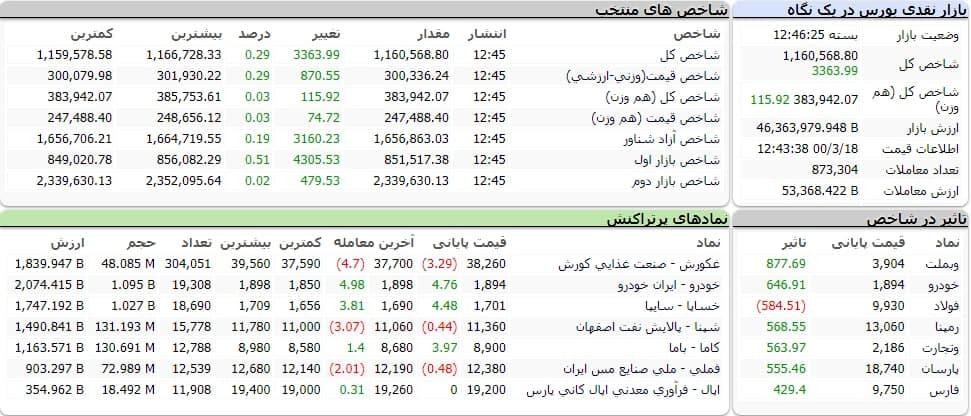 شاخص کل بورس امروز ۱۸ خردادماه ۱۴۰۰ | رشد ۳ هزار واحدی شاخص بورس