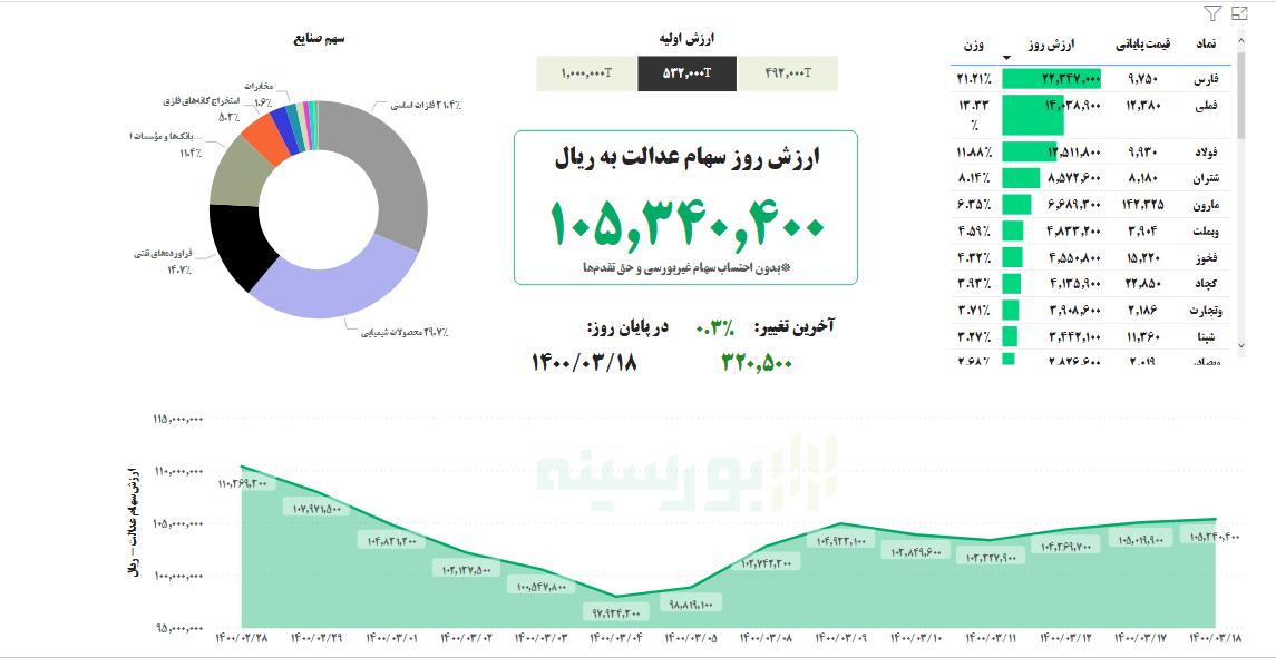 313076 451 - ارزش سهام عدالت امروز سه شنبه ۱۸ خرداد ۱۴۰۰