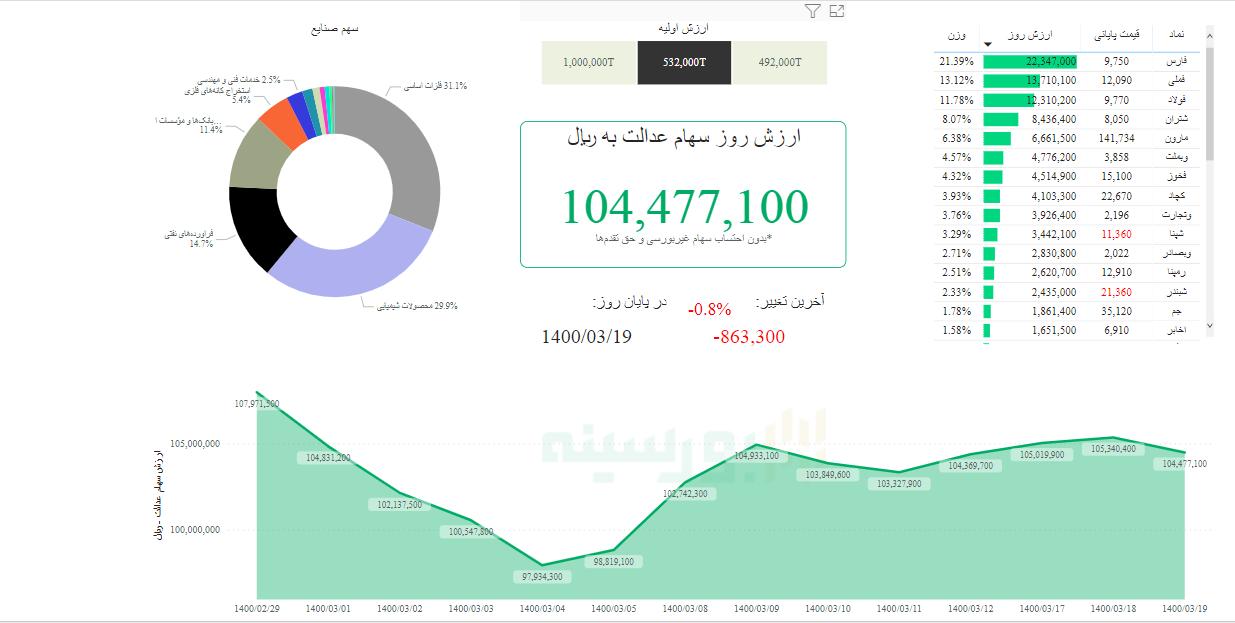 ارزش سهام عدالت امروز ۱۹ خردادماه ۱۴۰۰