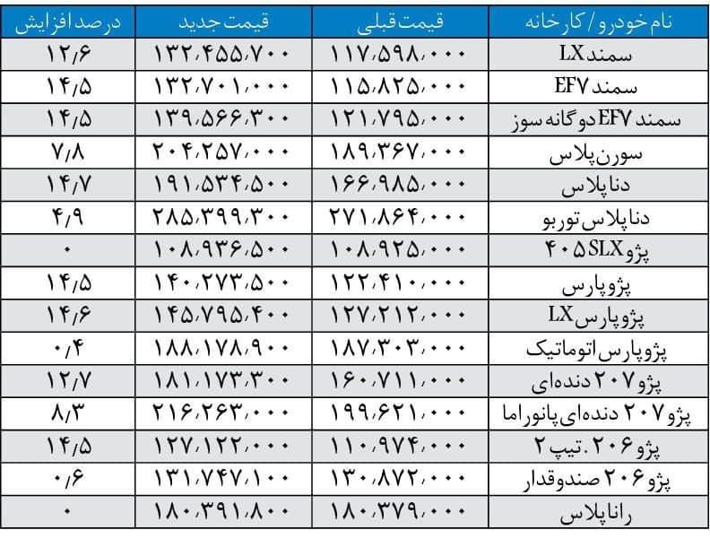 قیمت جدید محصولات ایران خودرو اعلام شد + لیست قیمتها