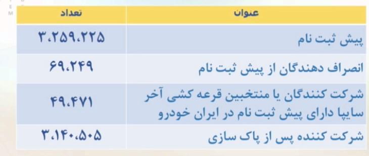 قرعهکشی فروش فوق العاده ایران خودرو امروز شنبه ۲۲ خرداد ۱۴۰۰ + جزئیات