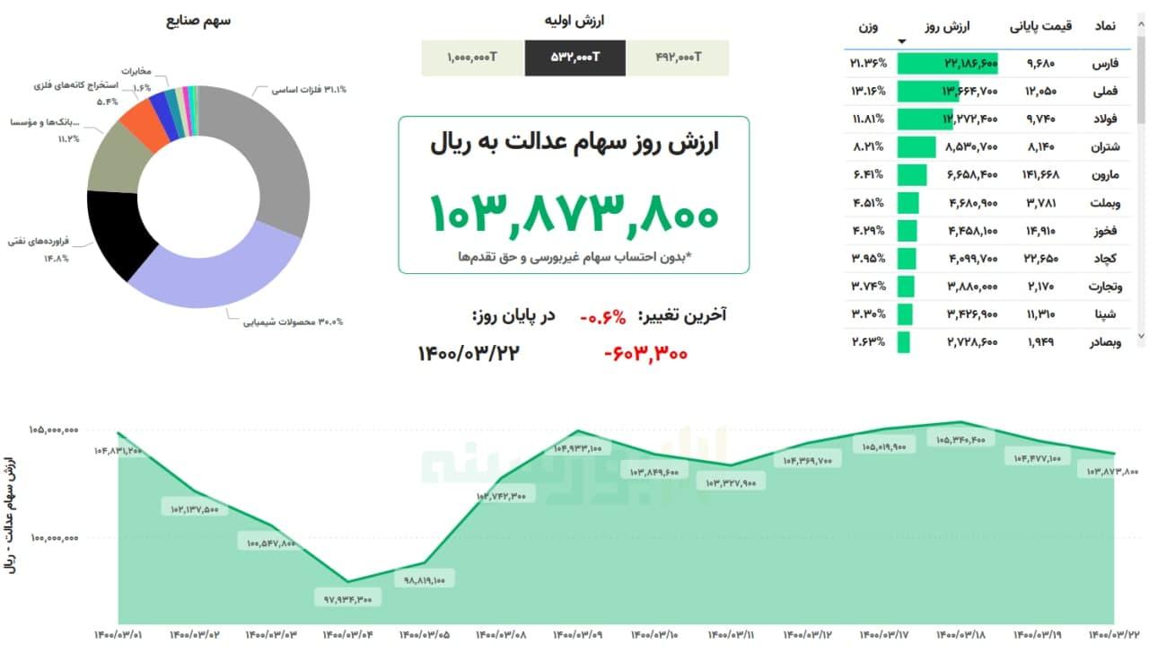 315179 743 - ارزش سهام عدالت امروز شنبه ۲۲ خرداد ۱۴۰۰
