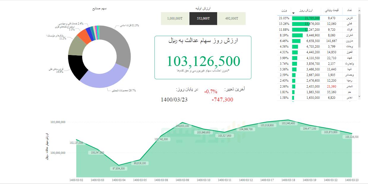 315797 433 - ارزش سهام عدالت امروز یکشنبه ۲۳ خرداد ۱۴۰۰