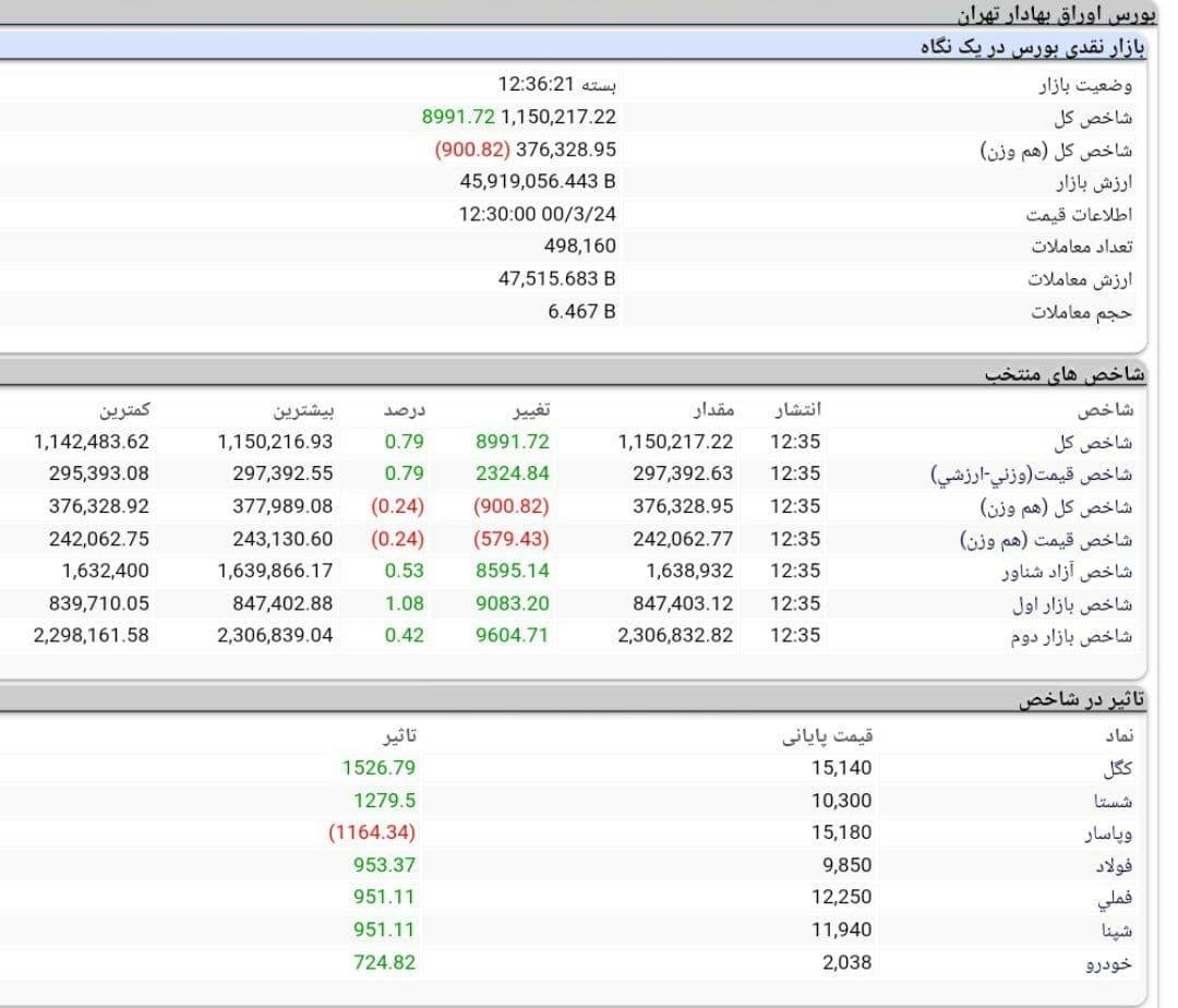 شاخص کل بورس امروز ۲۴ خردادماه ۱۴۰۰ | رشد ۸ هزار واحدی شاخص کل