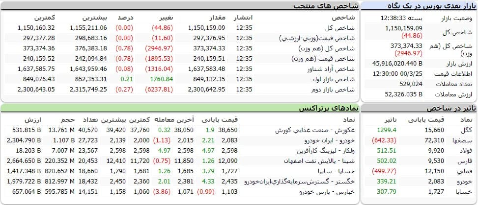 شاخص کل بورس امروز ۲۵ خردادماه ۱۴۰۰ | شاخص بورس امروز روی چه عددی ایستاد؟