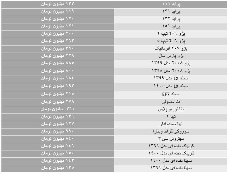 قیمت خودرو در بازار همچنان با نوسان همراه است (آخرین قیمت خودرو در ۲۶ خرداد ۱۴۰۰)