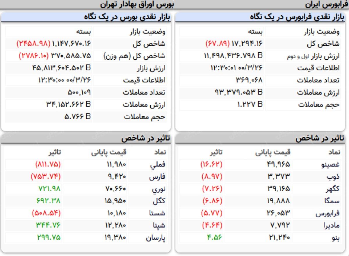 شاخص کل بورس امروز ۲۶ خرداد ۱۴۰۰ | ریزش ۲ هزار واحدی شاخص بورس