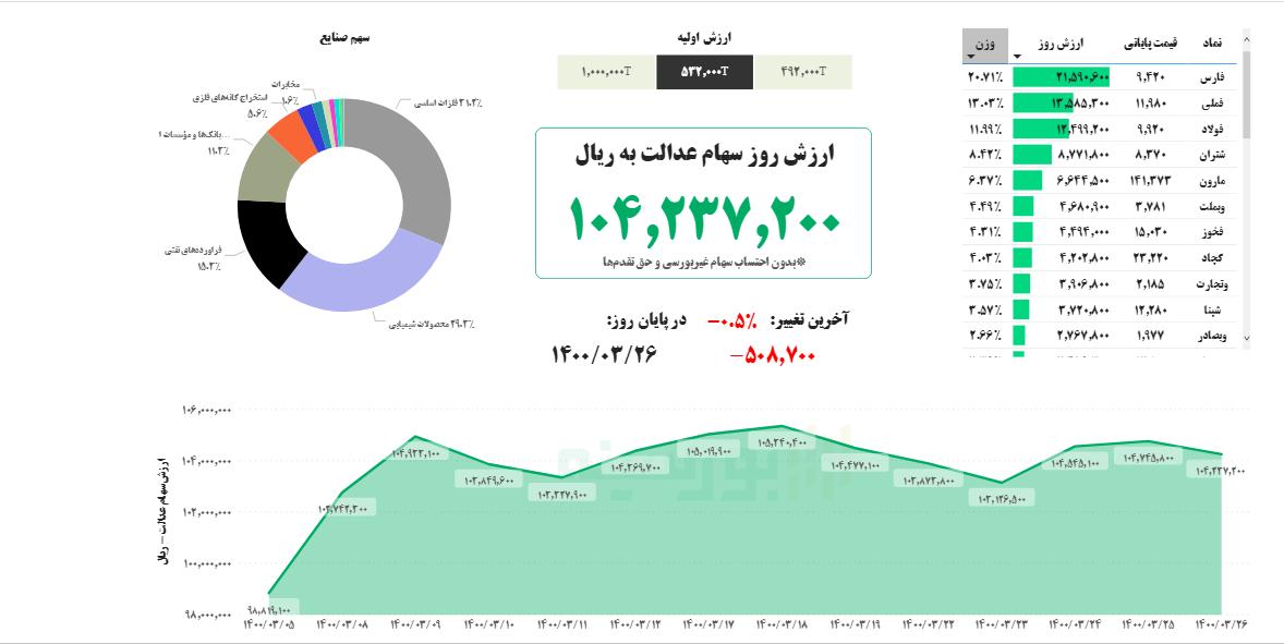 ارزش سهام عدالت امروز ۲۶ خرداد ماه ۱۴۰۰