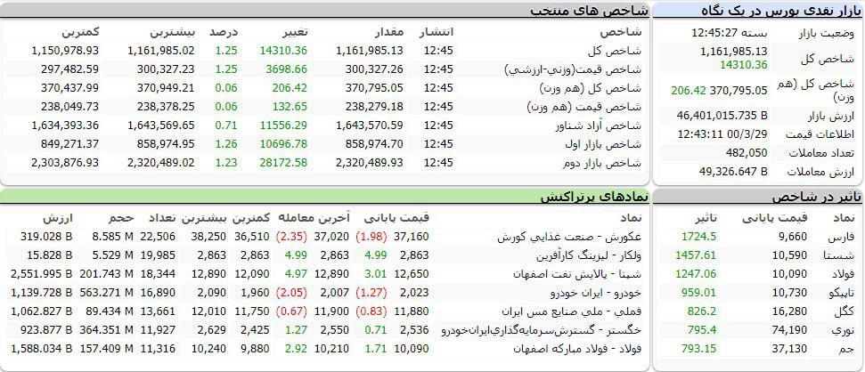 شاخص کل بورس امروز ۲۹ خرداد ۱۴۰۰ |صعود ۱۴ هزار واحدی شاخص بورس