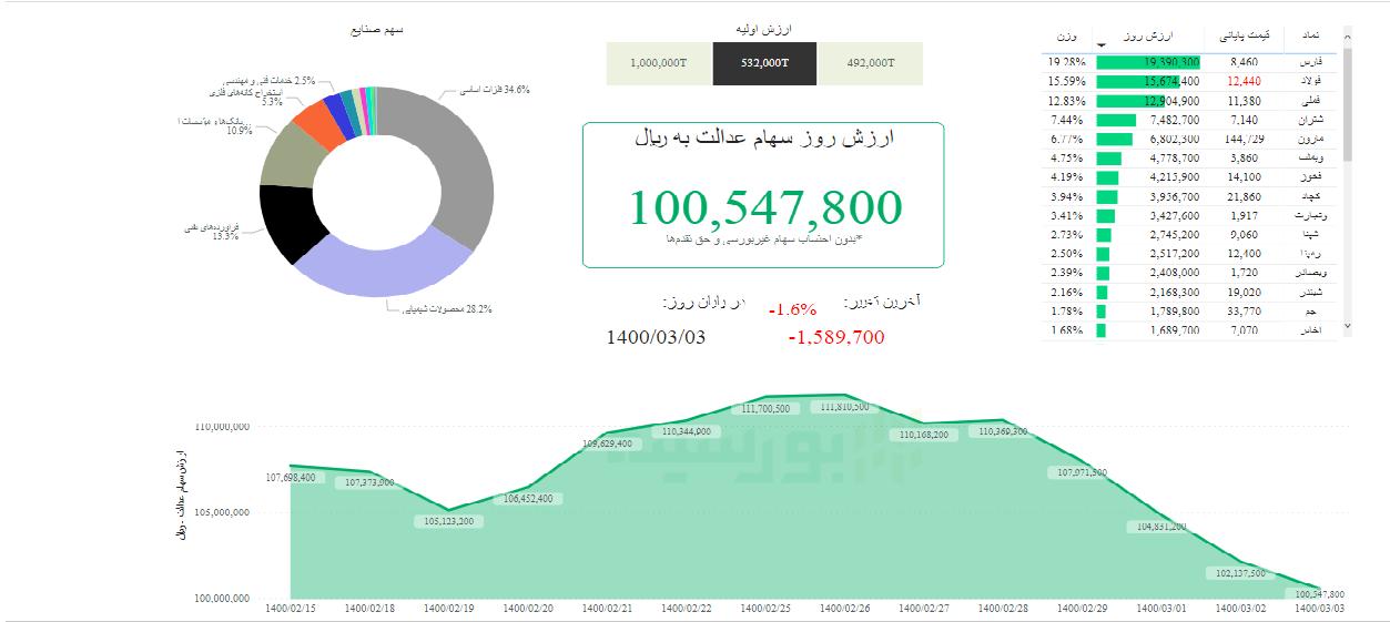 ارزش سهام عدالت امروز ۳ خرداد ۱۴۰۰ | ریزش سهام عدالت همچنان ادامه دارد