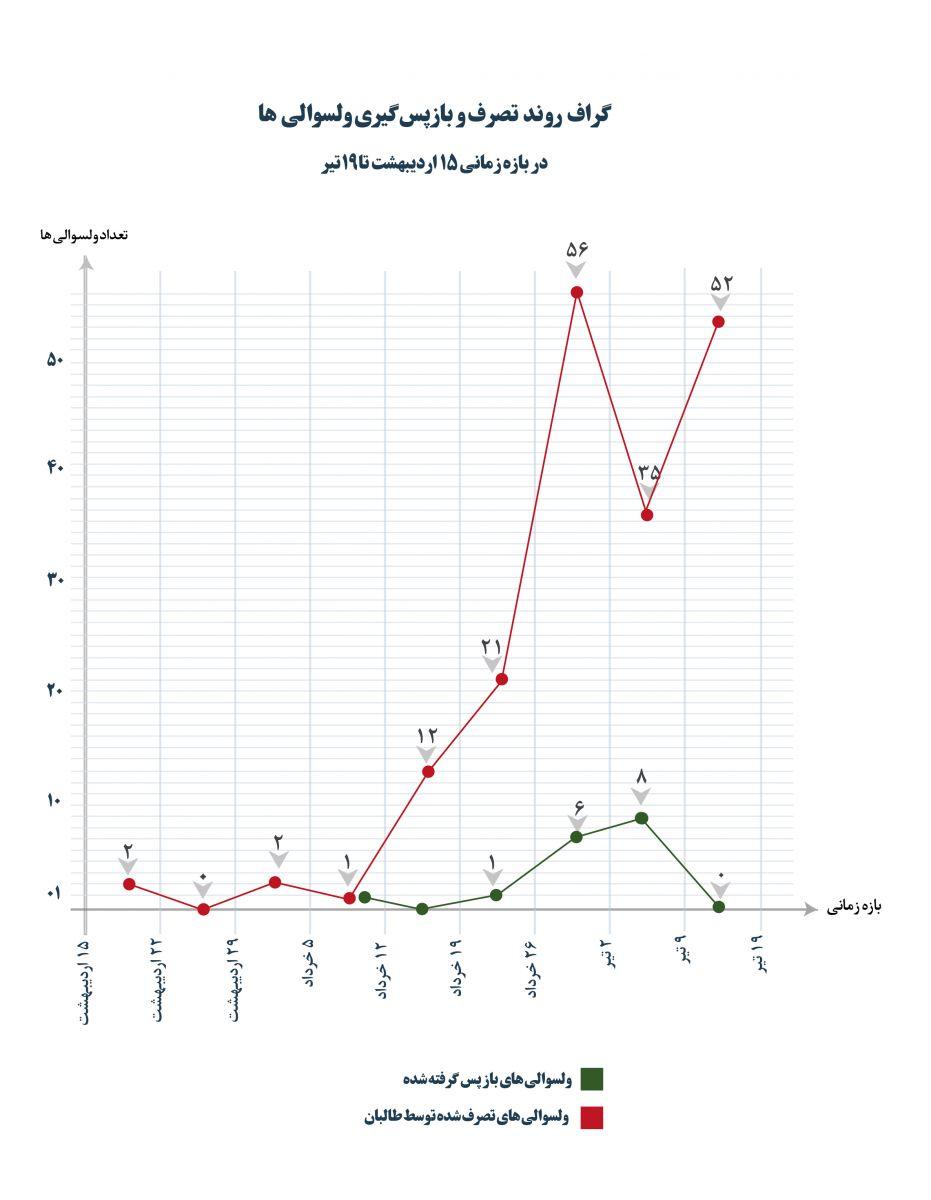 نقشه مناطق تصرف شده توسط طالبان تا ۲۰ تیرماه ۱۴۰۰ + نقشه