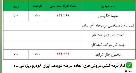 نتایج قرعهکشی «هایما S ۷ پلاس» در طرح فروش فوقالعاده ایران خودرو امروز ۲۷ تیرماه ۱۴۰۰ اعلام شد+ فهرست برندگان