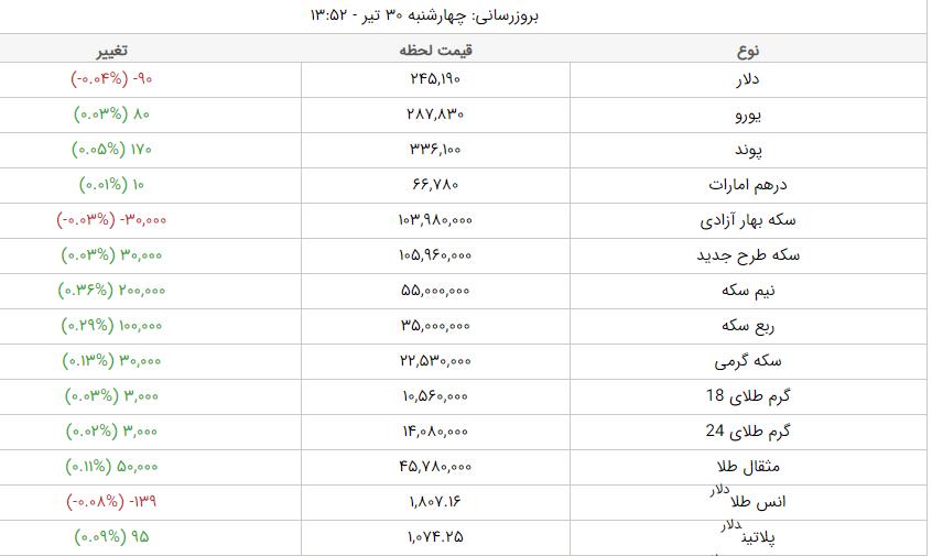 قیمت طلا، قیمت دلار، قیمت سکه و قیمت ارز امروز چهارشنبه ۳۰ تیرماه ۱۴۰۰